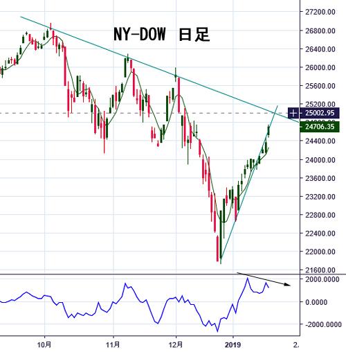 NY-Dow 1-18 2019.jpg