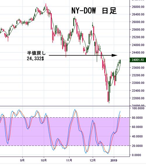 NY-Dow 1-4 2019.jpg